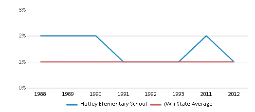 This chart display the percentage of American Indian students in Hatley Elementary School and percentage of American Indian public school students in Wisconsin by year, with the latest 2011-12 school year data.