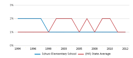 This chart display the percentage of American Indian students in Schurz Elementary School and percentage of American Indian public school students in Wisconsin by year, with the latest 2011-12 school year data.