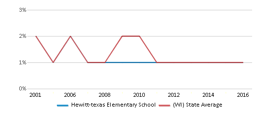 This chart display the percentage of American Indian students in Hewitt-texas Elementary School and percentage of American Indian public school students in Wisconsin by year, with the latest 2015-16 school year data.