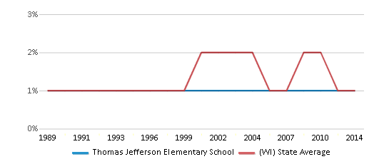This chart display the percentage of American Indian students in Thomas Jefferson Elementary School and percentage of American Indian public school students in Wisconsin by year, with the latest 2013-14 school year data.