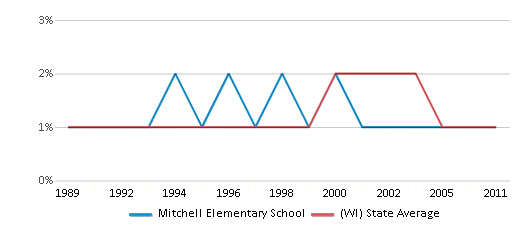 This chart display the percentage of American Indian students in Mitchell Elementary School and percentage of American Indian public school students in Wisconsin by year, with the latest 2010-11 school year data.
