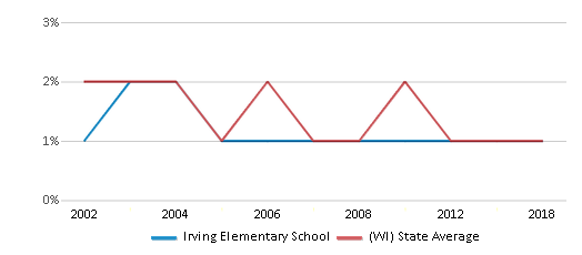 This chart display the percentage of American Indian students in Irving Elementary School and percentage of American Indian public school students in Wisconsin by year, with the latest 2017-18 school year data.