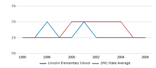 This chart display the percentage of American Indian students in Lincoln Elementary School and percentage of American Indian public school students in Wisconsin by year, with the latest 2007-08 school year data.