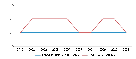 This chart display the percentage of American Indian students in Decorah Elementary School and percentage of American Indian public school students in Wisconsin by year, with the latest 2012-13 school year data.