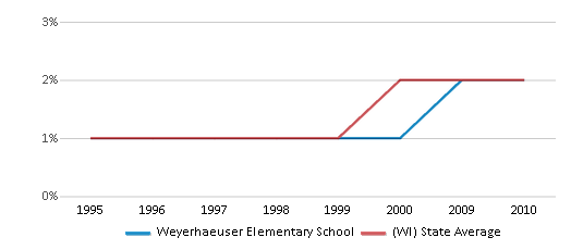 This chart display the percentage of American Indian students in Weyerhaeuser Elementary School and percentage of American Indian public school students in Wisconsin by year, with the latest 2009-10 school year data.