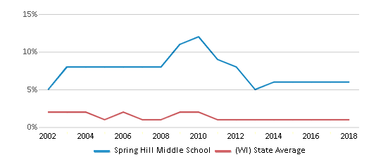 This chart display the percentage of American Indian students in Spring Hill Middle School and percentage of American Indian public school students in Wisconsin by year, with the latest 2017-18 school year data.