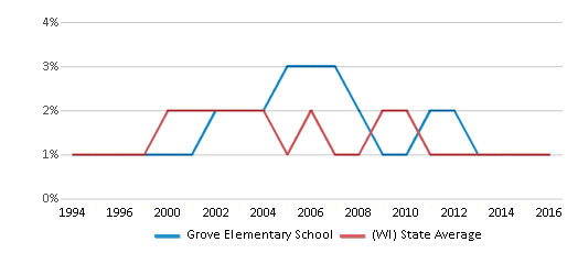 This chart display the percentage of American Indian students in Grove Elementary School and percentage of American Indian public school students in Wisconsin by year, with the latest 2015-16 school year data.