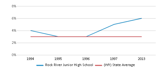 This chart display the percentage of American Indian students in Rock River Junior High School and percentage of American Indian public school students in Wyoming by year, with the latest 2012-13 school year data.