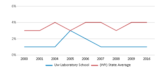 This chart display the percentage of American Indian students in Uw Laboratory School and percentage of American Indian public school students in Wyoming by year, with the latest 2015-16 school year data.