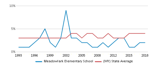 This chart display the percentage of American Indian students in Meadowlark Elementary School and percentage of American Indian public school students in Wyoming by year, with the latest 2017-18 school year data.