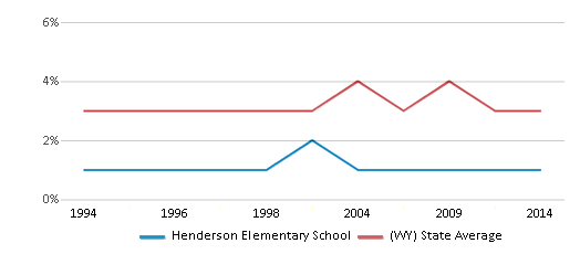 This chart display the percentage of American Indian students in Henderson Elementary School and percentage of American Indian public school students in Wyoming by year, with the latest 2013-14 school year data.