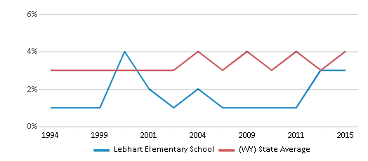 This chart display the percentage of American Indian students in Lebhart Elementary School and percentage of American Indian public school students in Wyoming by year, with the latest 2014-15 school year data.