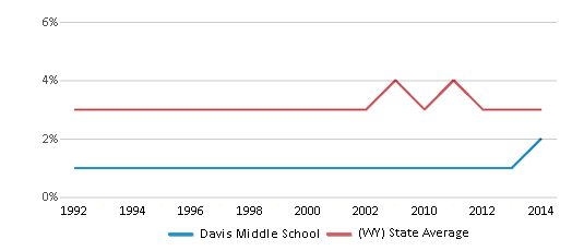 This chart display the percentage of American Indian students in Davis Middle School and percentage of American Indian public school students in Wyoming by year, with the latest 2013-14 school year data.