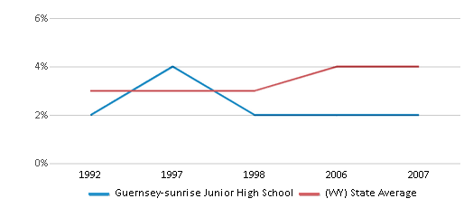 This chart display the percentage of American Indian students in Guernsey-sunrise Junior High School and percentage of American Indian public school students in Wyoming by year, with the latest 2006-07 school year data.