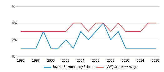This chart display the percentage of American Indian students in Burns Elementary School and percentage of American Indian public school students in Wyoming by year, with the latest 2017-18 school year data.