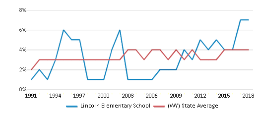 This chart display the percentage of American Indian students in Lincoln Elementary School and percentage of American Indian public school students in Wyoming by year, with the latest 2017-18 school year data.