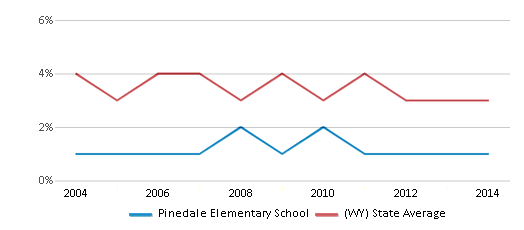 This chart display the percentage of American Indian students in Pinedale Elementary School and percentage of American Indian public school students in Wyoming by year, with the latest 2013-14 school year data.