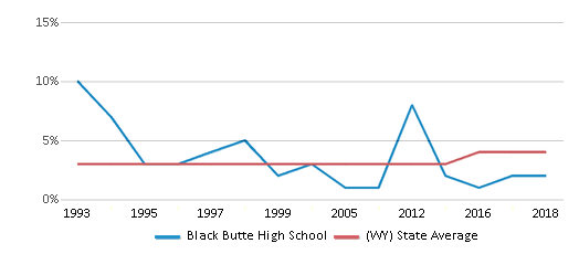 This chart display the percentage of American Indian students in Black Butte High School and percentage of American Indian public school students in Wyoming by year, with the latest 2017-18 school year data.
