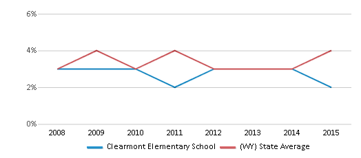 This chart display the percentage of American Indian students in Clearmont Elementary School and percentage of American Indian public school students in Wyoming by year, with the latest 2014-15 school year data.