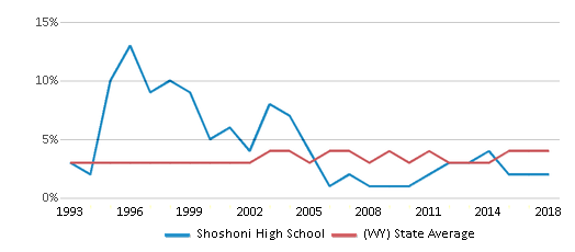 This chart display the percentage of American Indian students in Shoshoni High School and percentage of American Indian public school students in Wyoming by year, with the latest 2017-18 school year data.