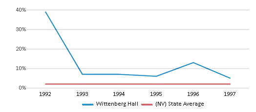 This chart display the percentage of American Indian students in Wittenberg Hall and percentage of American Indian public school students in Nevada by year, with the latest 1996-97 school year data.