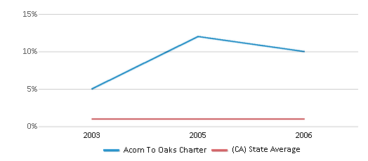 This chart display the percentage of American Indian students in Acorn To Oaks Charter and percentage of American Indian public school students in California by year, with the latest 2005-06 school year data.