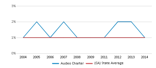 This chart display the percentage of American Indian students in Audeo Charter and percentage of American Indian public school students in California by year, with the latest 2013-14 school year data.