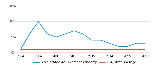 This chart display the percentage of American Indian students in Accelerated Achievement Academy and percentage of American Indian public school students in California by year, with the latest 2017-18 school year data.
