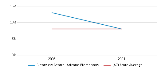 This chart display the percentage of American Indian students in Clearview Central Arizona Elementary School and percentage of American Indian public school students in Arizona by year, with the latest 2003-04 school year data.