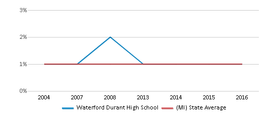 This chart display the percentage of American Indian students in Waterford Durant High School and percentage of American Indian public school students in Michigan by year, with the latest 2015-16 school year data.