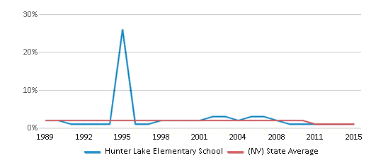 This chart display the percentage of American Indian students in Hunter Lake Elementary School and percentage of American Indian public school students in Nevada by year, with the latest 2014-15 school year data.