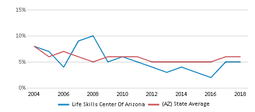 This chart display the percentage of American Indian students in Life Skills Center Of Arizona and percentage of American Indian public school students in Arizona by year, with the latest 2017-18 school year data.