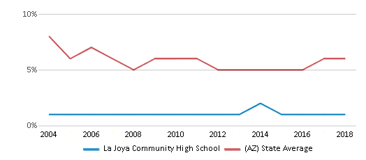 This chart display the percentage of American Indian students in La Joya Community High School and percentage of American Indian public school students in Arizona by year, with the latest 2017-18 school year data.
