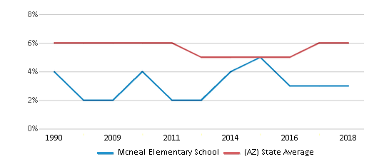 This chart display the percentage of American Indian students in Mcneal Elementary School and percentage of American Indian public school students in Arizona by year, with the latest 2017-18 school year data.