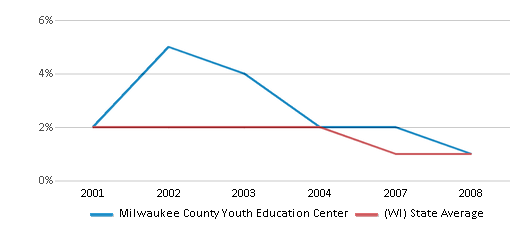 This chart display the percentage of American Indian students in Milwaukee County Youth Education Center and percentage of American Indian public school students in Wisconsin by year, with the latest 2007-08 school year data.