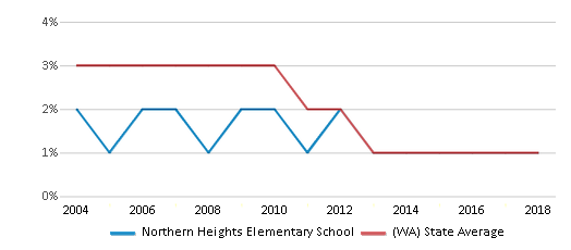This chart display the percentage of American Indian students in Northern Heights Elementary School and percentage of American Indian public school students in Washington by year, with the latest 2017-18 school year data.