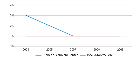 This chart display the percentage of American Indian students in Pioneer Technical Center and percentage of American Indian public school students in California by year, with the latest 2008-09 school year data.