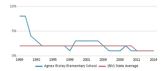This chart display the percentage of American Indian students in Agnes Risley Elementary School and percentage of American Indian public school students in Nevada by year, with the latest 2013-14 school year data.