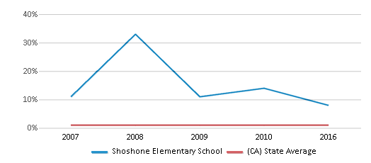 This chart display the percentage of American Indian students in Shoshone Elementary School and percentage of American Indian public school students in California by year, with the latest 2015-16 school year data.