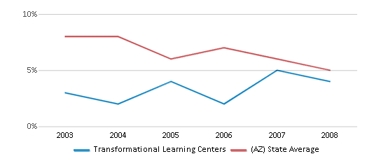 This chart display the percentage of American Indian students in Transformational Learning Centers and percentage of American Indian public school students in Arizona by year, with the latest 2007-08 school year data.