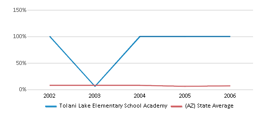 This chart display the percentage of American Indian students in Tolani Lake Elementary School Academy and percentage of American Indian public school students in Arizona by year, with the latest 2005-06 school year data.