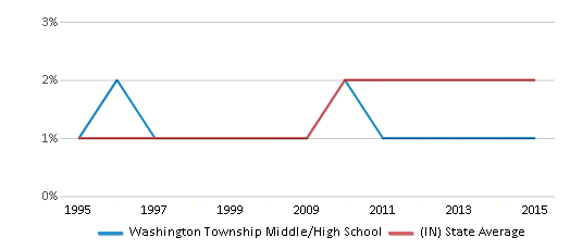 This chart display the percentage of Asian students in Washington Township Middle/High School and the percentage of Asian public school students in Indiana by year, with the latest 2014-15 school year data.
