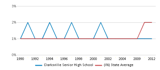 This chart display the percentage of Asian students in Clarksville Senior High School and the percentage of Asian public school students in Indiana by year, with the latest 2011-12 school year data.