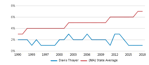 This chart display the percentage of Asian students in Davis Thayer and the percentage of Asian public school students in Massachusetts by year, with the latest 2017-18 school year data.