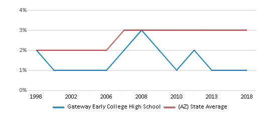 This chart display the percentage of Asian students in Gateway Early College High School and the percentage of Asian public school students in Arizona by year, with the latest 2017-18 school year data.