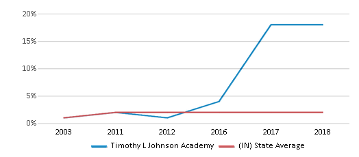 This chart display the percentage of Asian students in Timothy L Johnson Academy and the percentage of Asian public school students in Indiana by year, with the latest 2017-18 school year data.