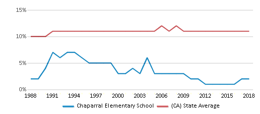 This chart display the percentage of Asian students in Chaparral Elementary School and the percentage of Asian public school students in California by year, with the latest 2017-18 school year data.