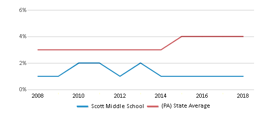 This chart display the percentage of Asian students in Scott Middle School and the percentage of Asian public school students in Pennsylvania by year, with the latest 2017-18 school year data.