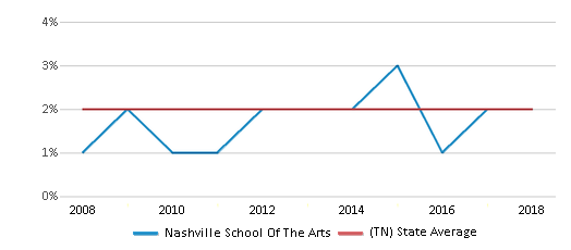 This chart display the percentage of Asian students in Nashville School Of The Arts and the percentage of Asian public school students in Tennessee by year, with the latest 2017-18 school year data.