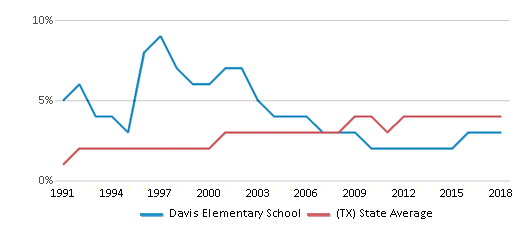 This chart display the percentage of Asian students in Davis Elementary School and the percentage of Asian public school students in Texas by year, with the latest 2017-18 school year data.